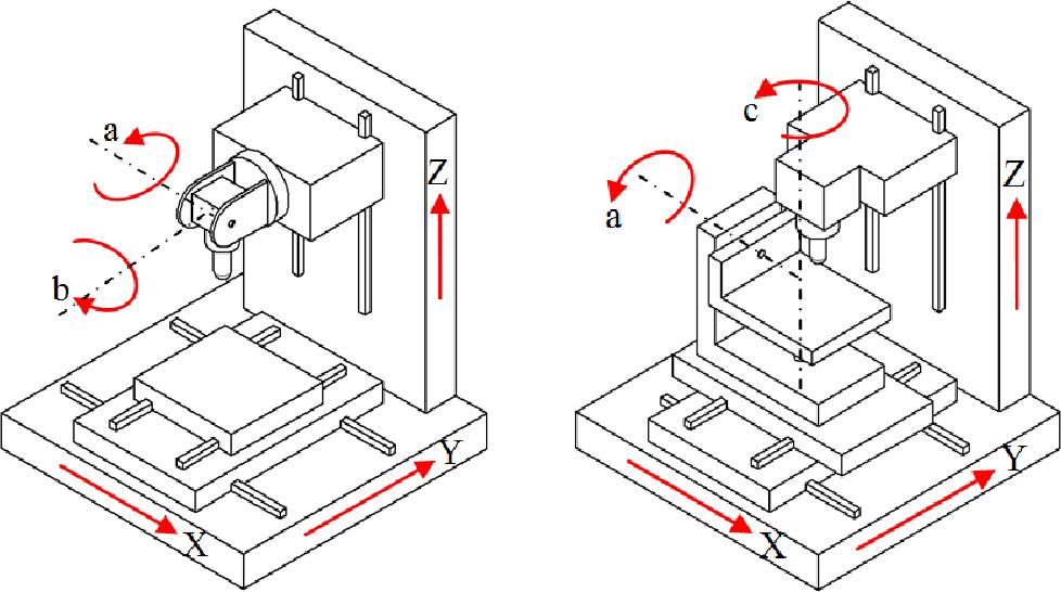 5 Eksen cnc işleme tezgahı yön diyagramı